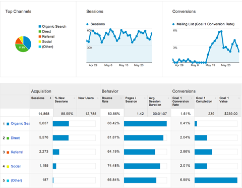 google analytics acquisitions overview