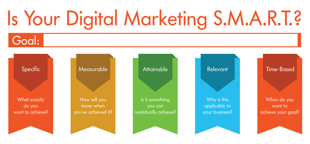 how to create digital marketing strategy