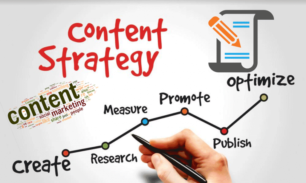 How To Create Content Marketing Strategies