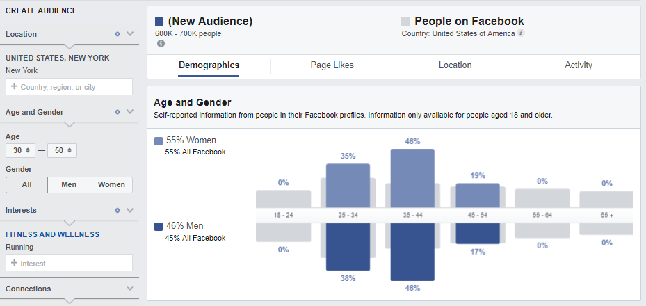 How to do Facebook Audience Research